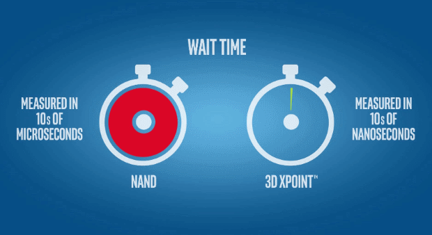 3D XPoint latency comparative NAND