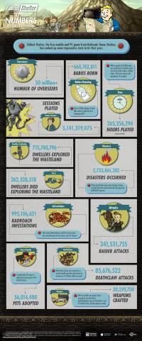 Fallout Shelter Infographie
