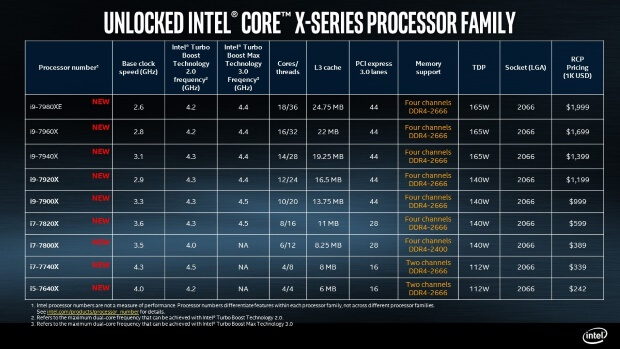 Intel Core X Series 7 Familly