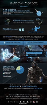 Shadow of Mordor - Infographie